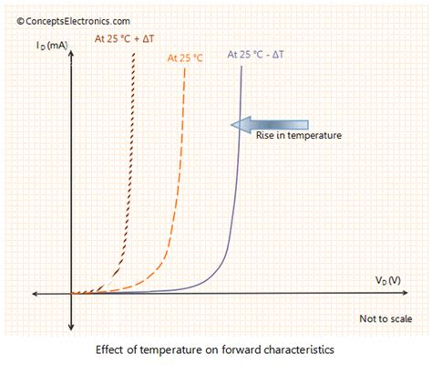 diode resistance change with temperature 8 answers what is the effect of temperature on semiconductor diode