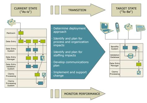 government transition planning and support cgi com