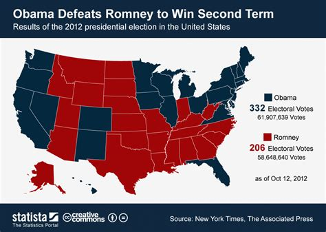 us election map 2012 results chart obama beats romney to win second term statista