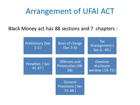 section 88 of income tax act black money
