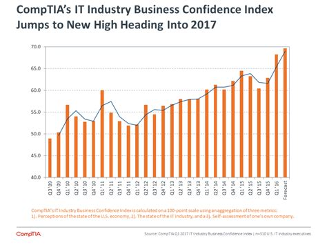business statistics of the united states 2017 patterns of economic change u s databook series books comptia 2017 it industry outlook it industry trends