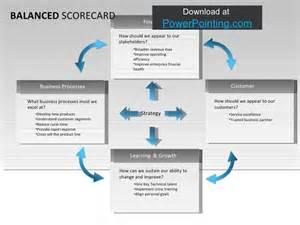 Balanced Scorecard Template Powerpoint by Balanced Scorecard Template Cyberuse