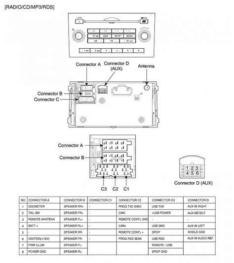 radio kia ceed wyświetlacz nie wyświetla informacji z radia