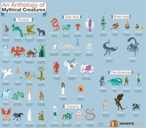an anthology of mythical creatures visual ly fantasy an anthology of mythical creatures infographic full res via visually scoopnest com