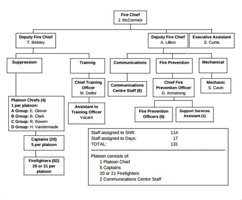 department structure template sle department organizational chart 12