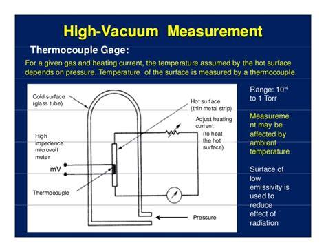 Vacuum Measurement High Vacuummeasurement