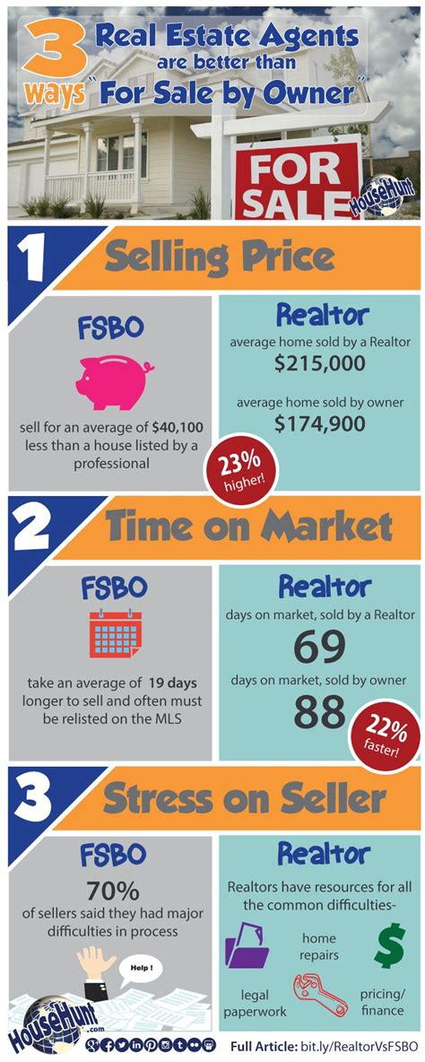 buying a house for sale by owner tips 70 real estate infographics use to ignite your content marketing