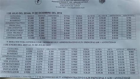 salarial 2015 2016 escalas salariales paritaria uoyep escala salarial upsra escala del 2014 black hairstyle and haircuts