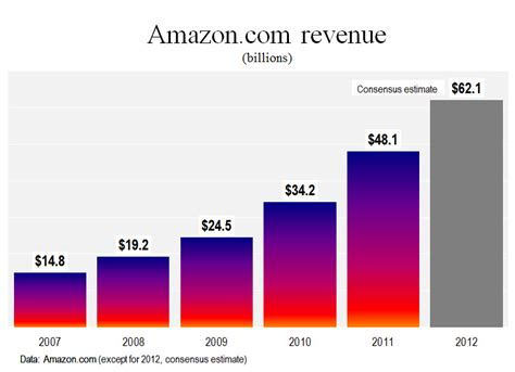amazon yearly revenue amazon com high tech employment michael j parks
