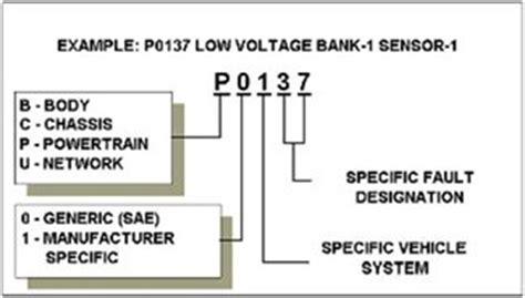 on board diagnostic system 1994 dodge grand caravan engine control on board diagnostics etrailer com