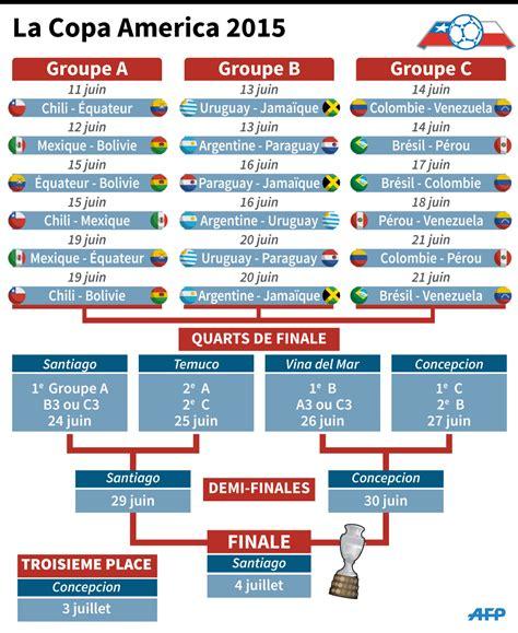 Calendrier De La Copa America 2015 Officiel Copa America 2015 Sur Le Forum Blabla 18 25 Ans