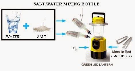 salt l leaking water salt l keeps leaking water azcollab for