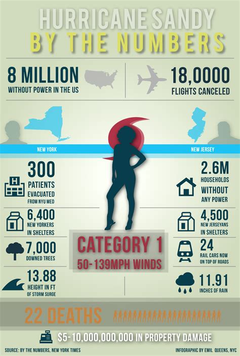 Hurricane Sandy By The Numbers [INFOGRAPHIC]   Infographic