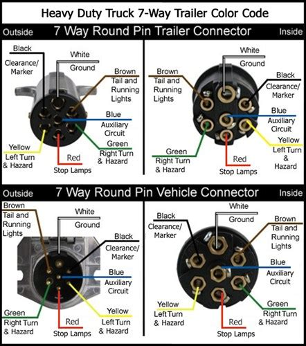 7 way wiring harness diagram for trailer 7 free