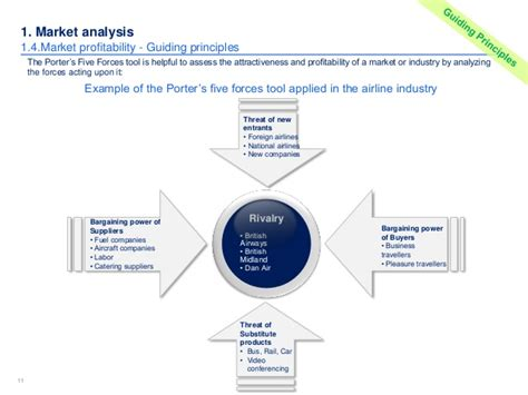 Market Competitor Analysis Template In Ppt Industry Analysis Template