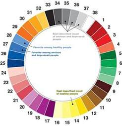 depressing colors different colors describe happiness depression