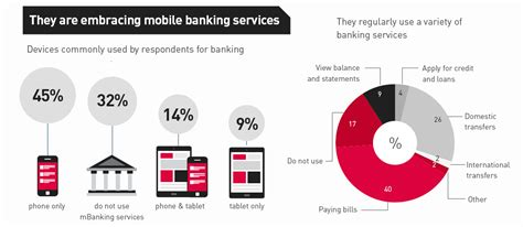 youth attitudes to banking and banking services