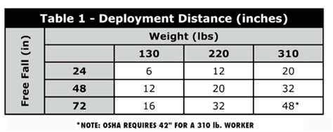 Defense Table Of Official Distances by Deployment Distance Table 171 Diversified Fall Protection