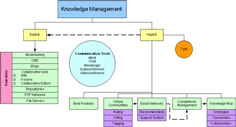 design knowledge management system open source knowledge management tools r scientometrics