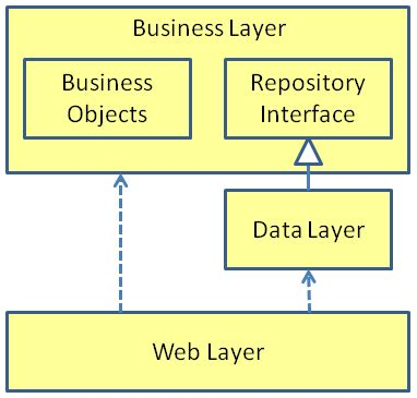 repository pattern business layer dependency inversion struggling for competence