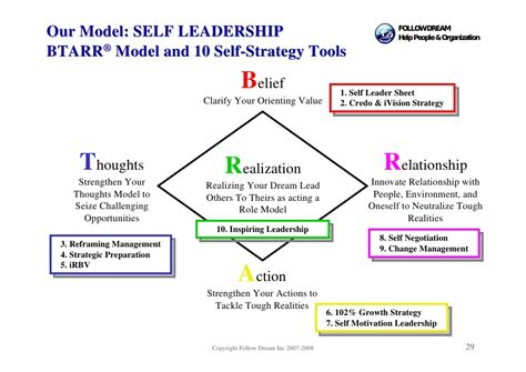 self leadership and the self leadership