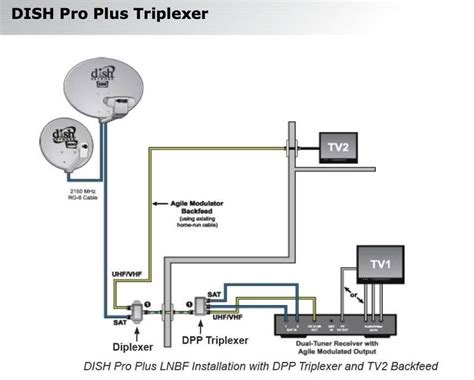 wiring diagram awesome dish network wiring diagram detail