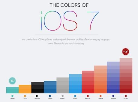 most popular color schemes here s the most popular colors in the app store and other