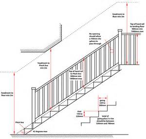 staircases building regulation and design requirements