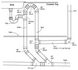 Kitchen Sink Drain Plumbing Diagram Island Dual Sink Plumbing Diagram Design It Kitchen Sinks Islands And Sinks