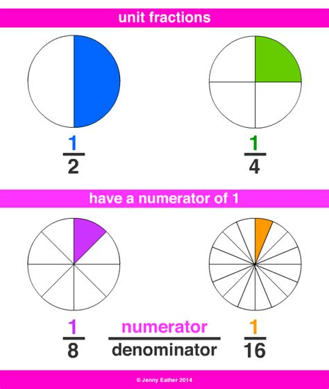 unit fraction a maths dictionary for reference by eather
