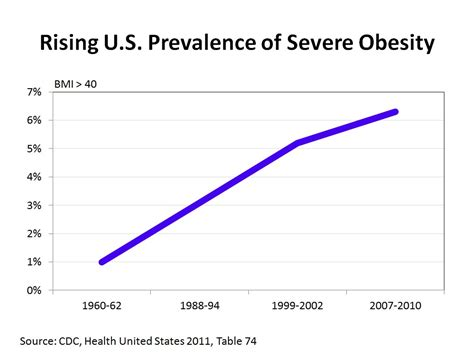 10 Causes Of Obesity by 10 Causes For The Rise Of Obesity Rates Conscienhealth