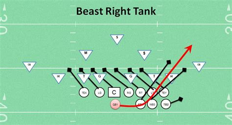 football play best youth football play beast right tank coaching