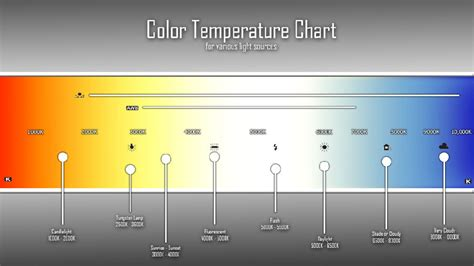 led color temperature how the color temperature relates with led lighting