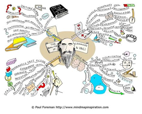 Home Based Online Graphic Design Jobs by Education Mind Map 174 Examples Mind Mapping
