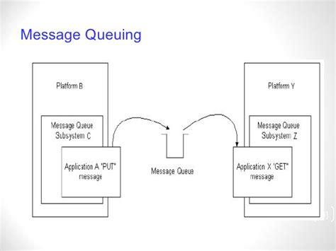 java tutorial queue architecture of message oriented middleware