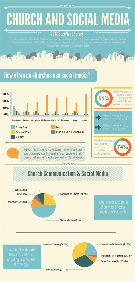 How Churches Use Social Media Infographic Church Social Media Template
