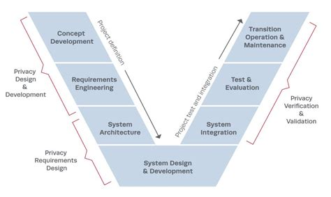 design framework in software engineering privacy engineering the mitre corporation