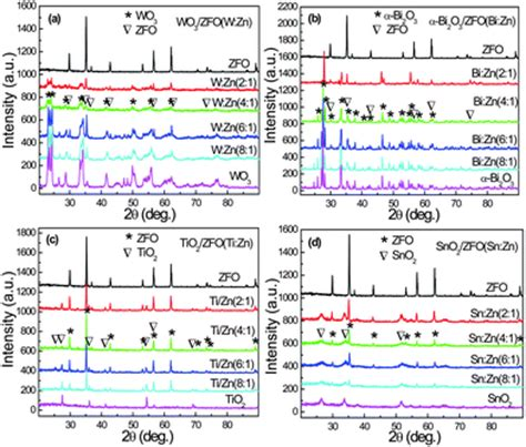 xrd pattern of bi2o3 factors on the separation of photogenerated charges and