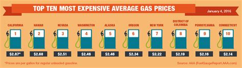 what is the average price for a one bedroom apartment aaa gas prices