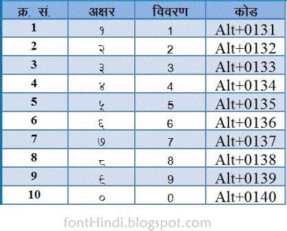 11 Letter Indian City Names List
