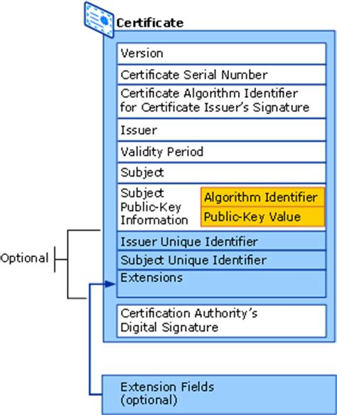 Certificate Template Renewal Period by Certificate Template Renewal Period Is Longer Than The