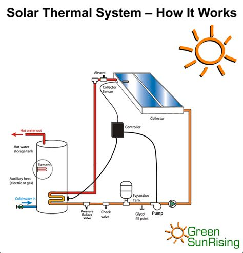 going green with reuben how solar thermal works in your home
