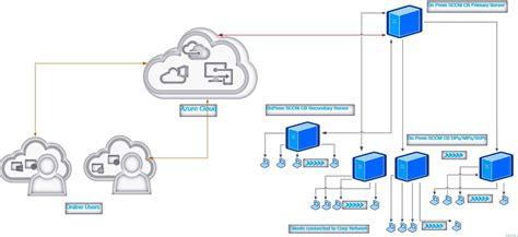 Sccm 2012 R2 Architecture Diagram