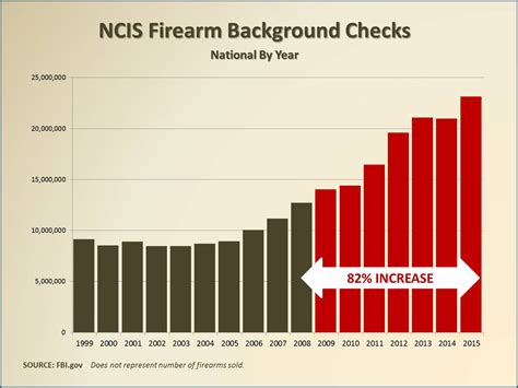 Ffl Background Check Americans Are Buying Guns Lots Of Them Central Ohio News Opinion Or Whatever