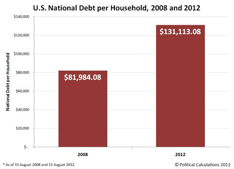 accounting for the national debt business insider