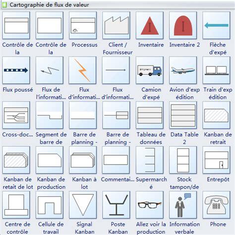 signification diagramme de flux symboles de cartographie de flux de valeur et leur usage