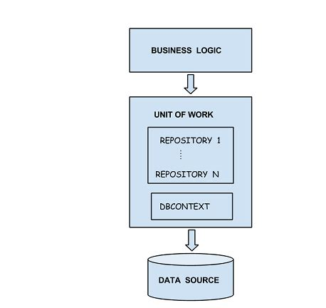 repository pattern with transactions generic repository and unitofwork patterns in mvc