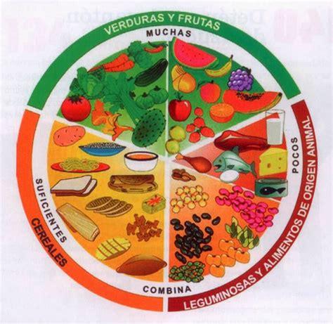 imagenes para colorear plato del buen comer imagen del plato del buen comer para colorear imagui