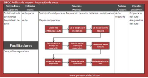 ejemplo de sipoc sipoc un diagrama de lo m 225 s 250 til para mapeo de procesos