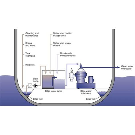 boat overboard definition what is bilge water learn how ships store treat waste